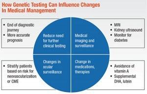 Raising the retinal disease treatment with Genetic Testing