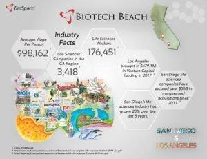 Nashville Among Top Ten Biotech Hubs