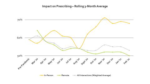 Did Pharmaceutical Industry Overshoot Digital Sales Rep Calls?