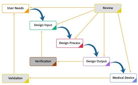 Digital Medical Device Design is Being Developed