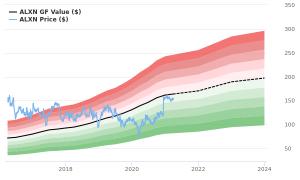 Alexion Pharmaceuticals Stock Underperforms