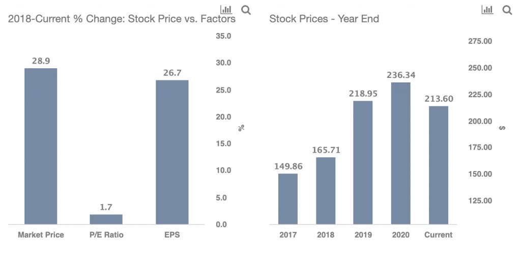 Vertex Pharmaceuticals Inc. Stock Underperforms
