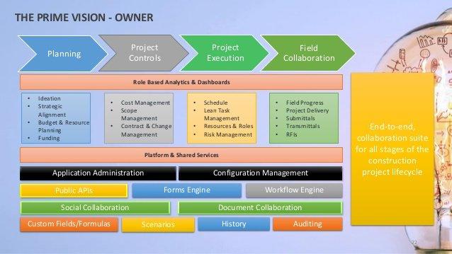 eureKA Plan on Financing