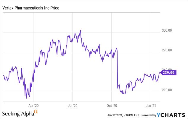 Vertex Pharmaceuticals Inc Stock Crash